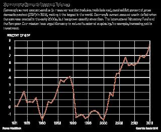 Is a U.S.-German Trade War Looming?
