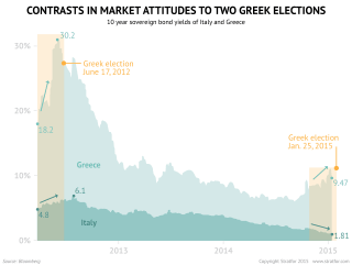 Contrasting Greek Elections with Market Reactions
