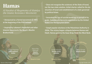 Hamas: At the Mercy of Others