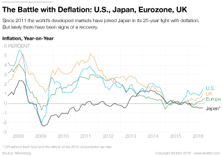 Inflation Makes a Comeback in the Global Economy