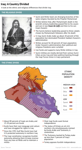 A Common Enemy Hides Competing Interests in Iraq
