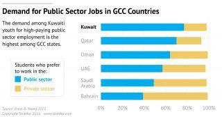 Kuwait Faces Resistance to Economic Reform