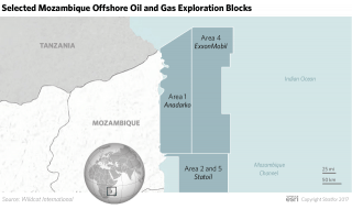 The Future of Mozambique's Energy Reserves