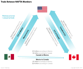 The Awkward Trade Relationships Created by NAFTA