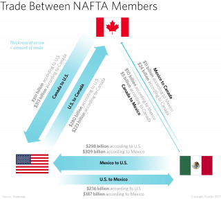 It's been almost a quarter century since the North American Free Trade Agreement was enacted, but it has not been the only thing to shape trade.