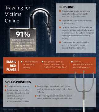 This year has demonstrated the enduring popularity -- and efficacy -- of phishing and spear-phishing, cyberattack techniques that rely on social engineering to gain illicit access to networks and information.