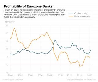 European Banks Struggle to Make a Profit