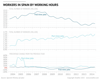Unwanted Increase in Part-Time Positions Will Hinder Recovery in Spain
