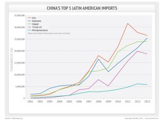 Chinese Imports from Latin America