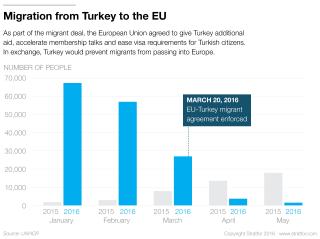 Reducing Europe's Migrant Burden