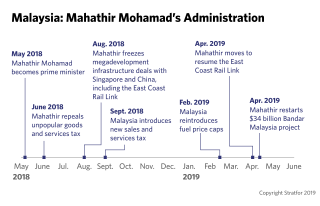 A timeline of Malaysian Prime Minister Mahathir Mohamad's administration.