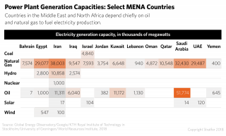 A chart showing power plant generation capacities by fuel type in select countries in the Middle East and North Africa.
