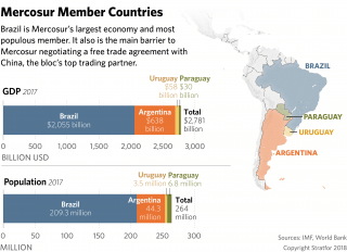 A graphic showing GDP and populations of Mercosur countries