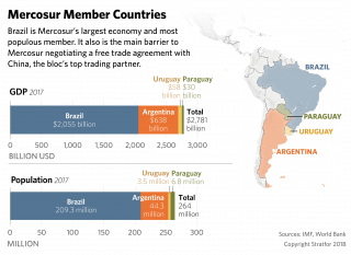 This map shows the population and GDP of the member countries of Mercosur.