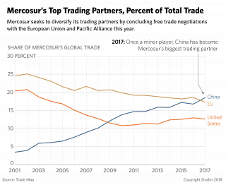 A chart showing Mercosur trade percentages