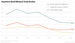 Because of recessions in Argentina and Brazil, trade between Mercosur's two largest economies dropped from $36 billion in 2013 to $22.4 billion in 2016. This reduction in bilateral trade has forced Buenos Aires and Brasilia to change their positions on foreign trade.