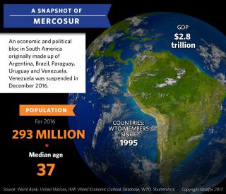 A Snapshot of Mercosur