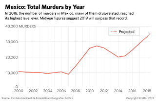This graph shows murder rates by year in Mexico.
