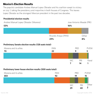 A bar chart shows the percentage of votes for Mexican president won by each party as well as the party makeup of the Senate and Chamber of Deputies.