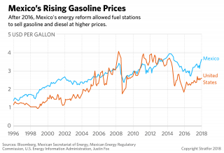 A chart compares the rise of U.S. and Mexican gasoline prices over time.
