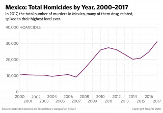 A chart showing the large uptick in Mexican homicide rates since 2007.