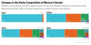 A chart shows the changes in party composition in Mexico's Senate over time.