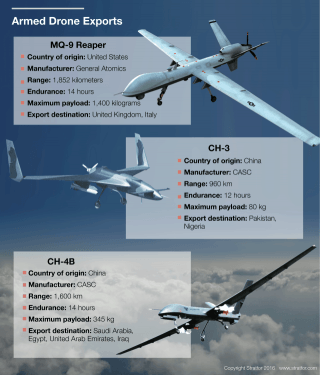 Chinese and U.S. Drone Sales: MQ-9 Reaper, CH-3, CH-4B