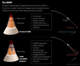 MIRV: Multiple independently targetable reentry vehicles