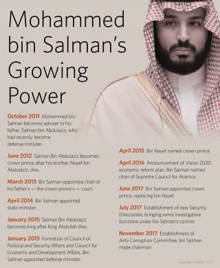 Mohammed bin Salman's Growing Power