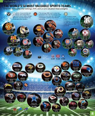The World's 50 Most Valuable Sports Teams
