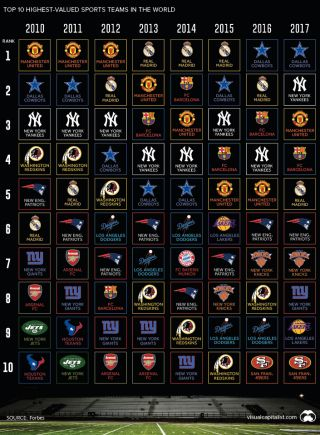 Top 10 Highest-Valued Sports Teams in the World