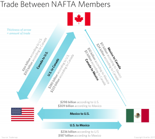 Trade between NAFTA members