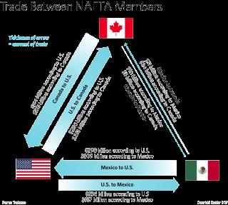 Trade Between NAFTA Members