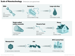 Visualizing the Nano Scale