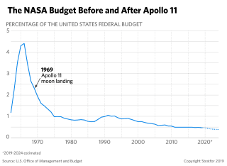 This chart shows the percentage of the total U.S. budget devoted to NASA