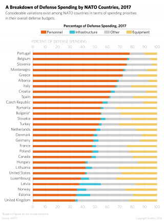 A chart showing defense spending breakdowns by country in NATO