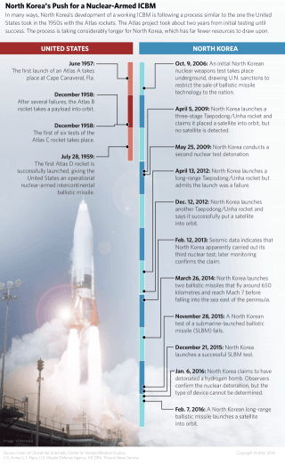 A graphic showing the evolution of the North Korean nuclear missile program