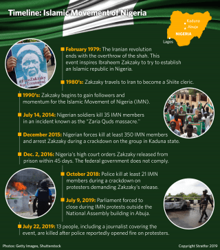 A timeline of the Islamic Movement of Nigeria