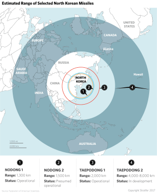 Estimated range of North Korea's various missile types