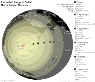 Estimated Range of Select North Korean Missiles