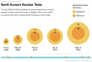 North Korea's Nuclear Program Infographic