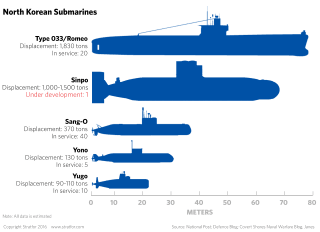 North Korean Submarines