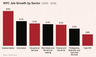 New York Creative Job Growth