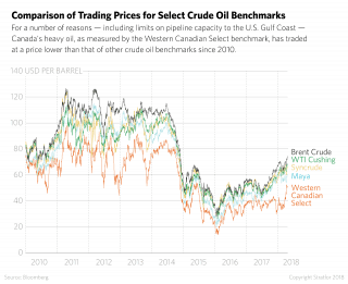 Comparison of Trading Prices for Select Crude Oil Benchmarks