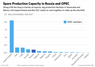 A chart showing spare production capacity in Russia and OPEC