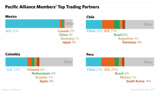 The top trading partners of each of the the Pacific Alliance members