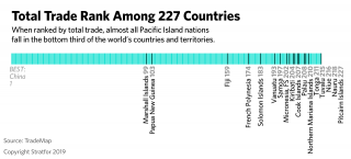 A chart showing the trade rank of the Pacific Islands among the world