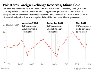 This line graph shows Pakistan's foreign exchange reserves apart from gold.