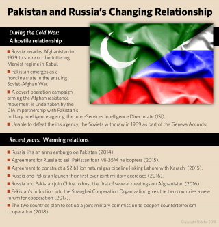 A timeline of Pakistan and Russia's Changing Relationship
