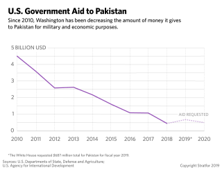 This chart shows the decline in U.S. government aid flowing to Pakistan over the past decade.